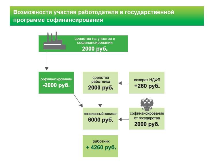Схема-иллюстрация преимуществ
