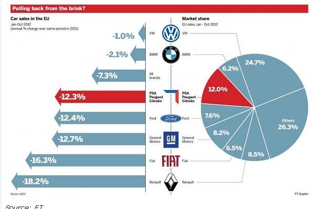 Продажи авто в Европе