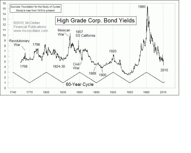 60-летний цикл процентных ставок в США