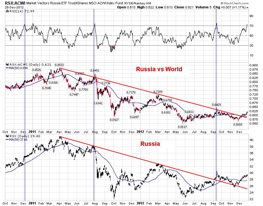 О перспективах российского рынка акций