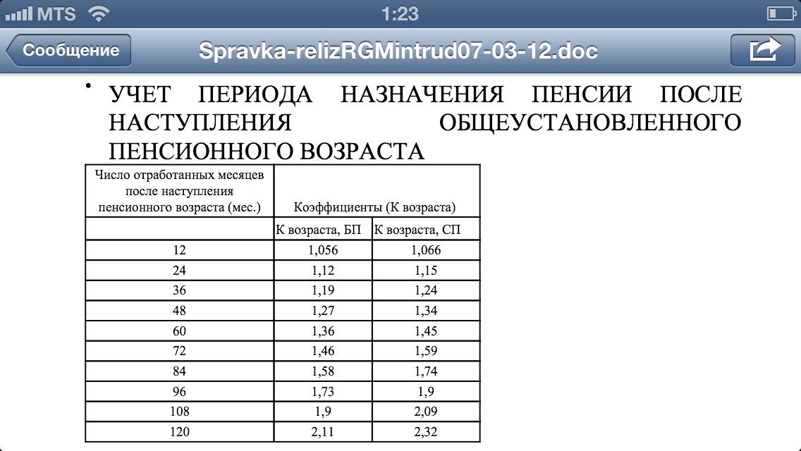 Пример расчета пенсии по новой